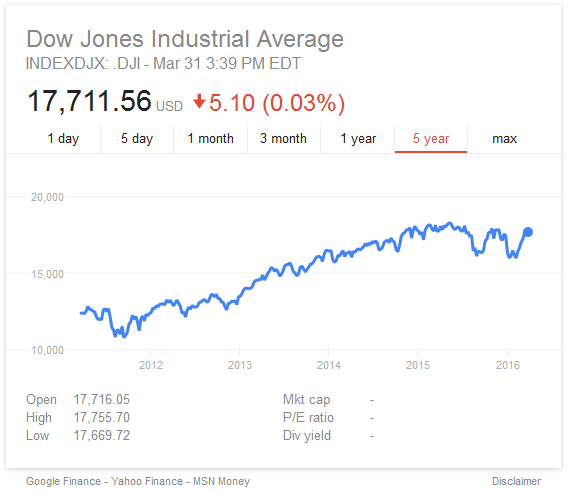 [ DJIA over the past five years ]