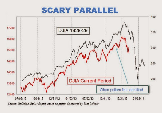 [ Scary DJIA graph from 2014 ]