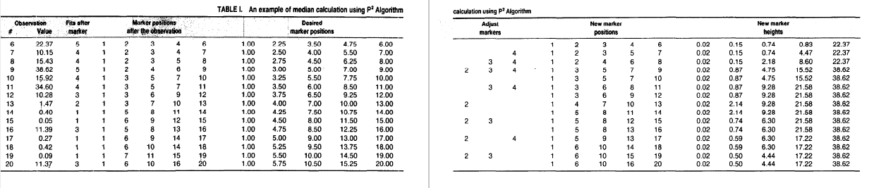 [ Table 1 in original paper shows a worked out example of P^2 algorithm ]