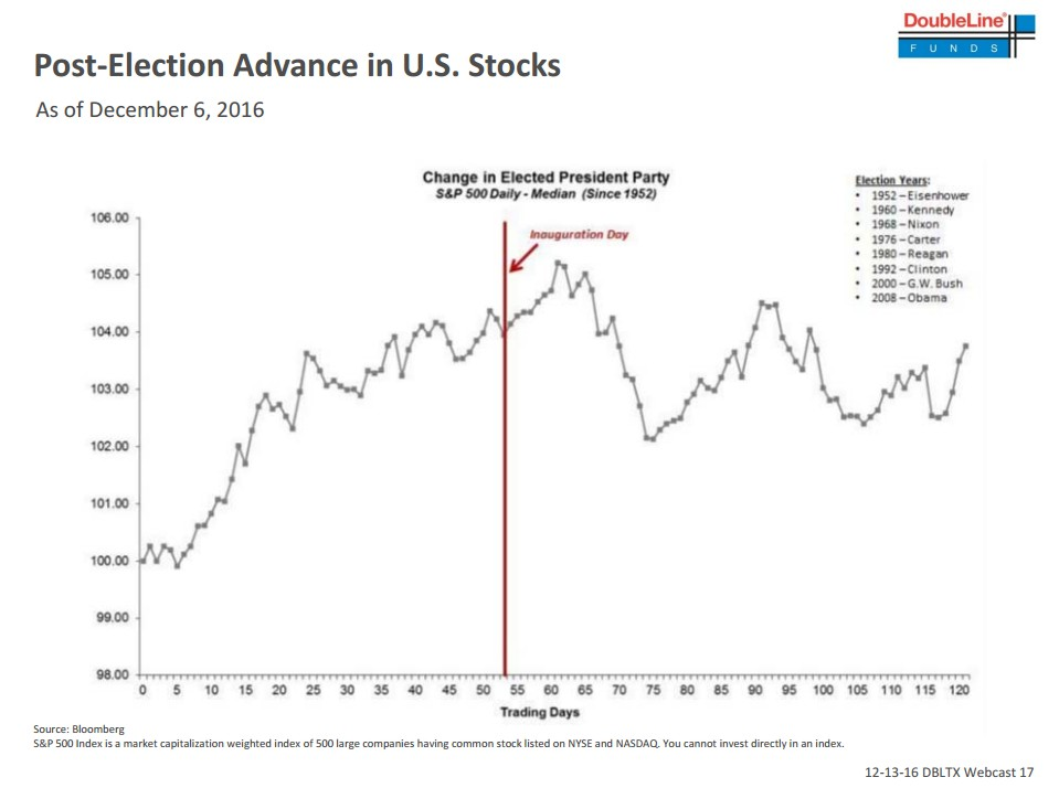 S&P500 post election advance