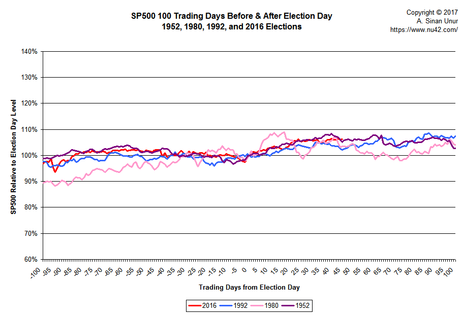 S&P500 100 trading days before/after election, 1952, 1980, 1992, 2016