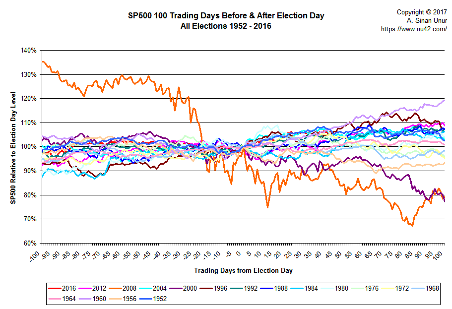 S&P500 100 trading days before/after election, all years