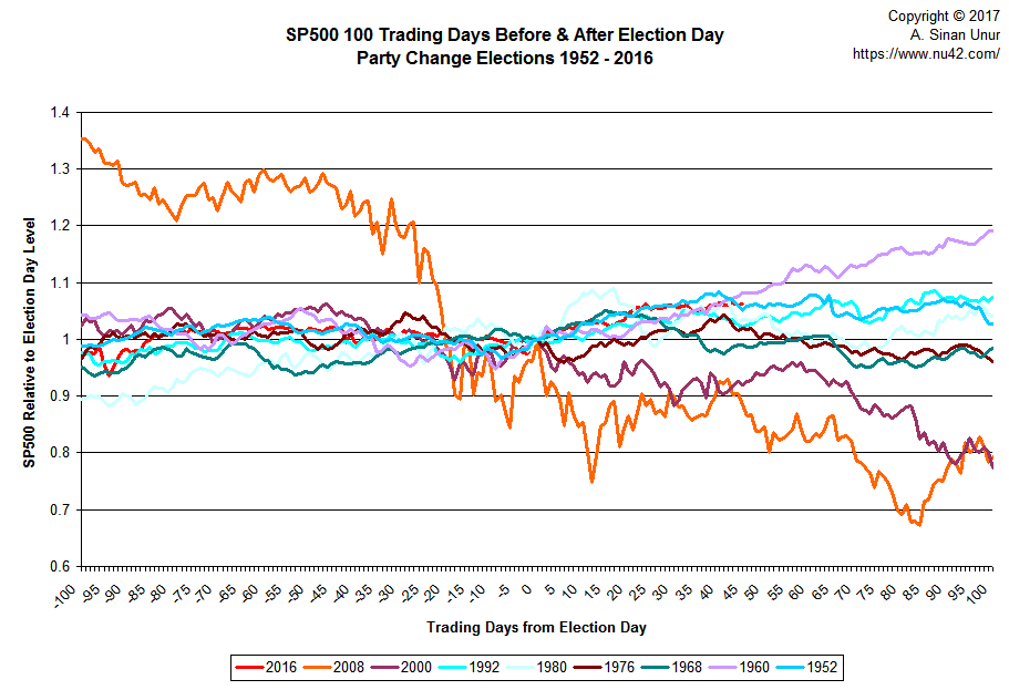 S&P500 100 trading days before/after election, party change years