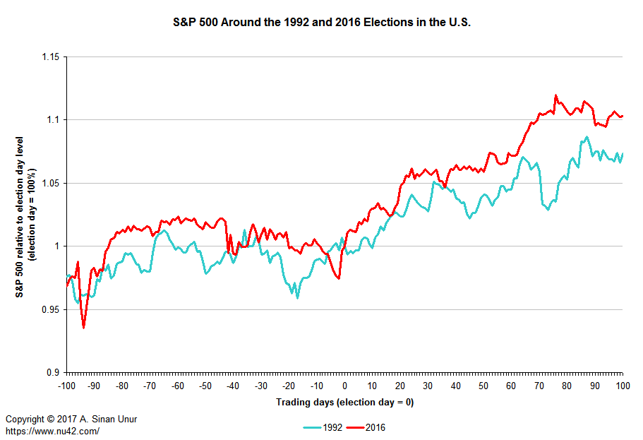 [ S&P 500 around change elections ]